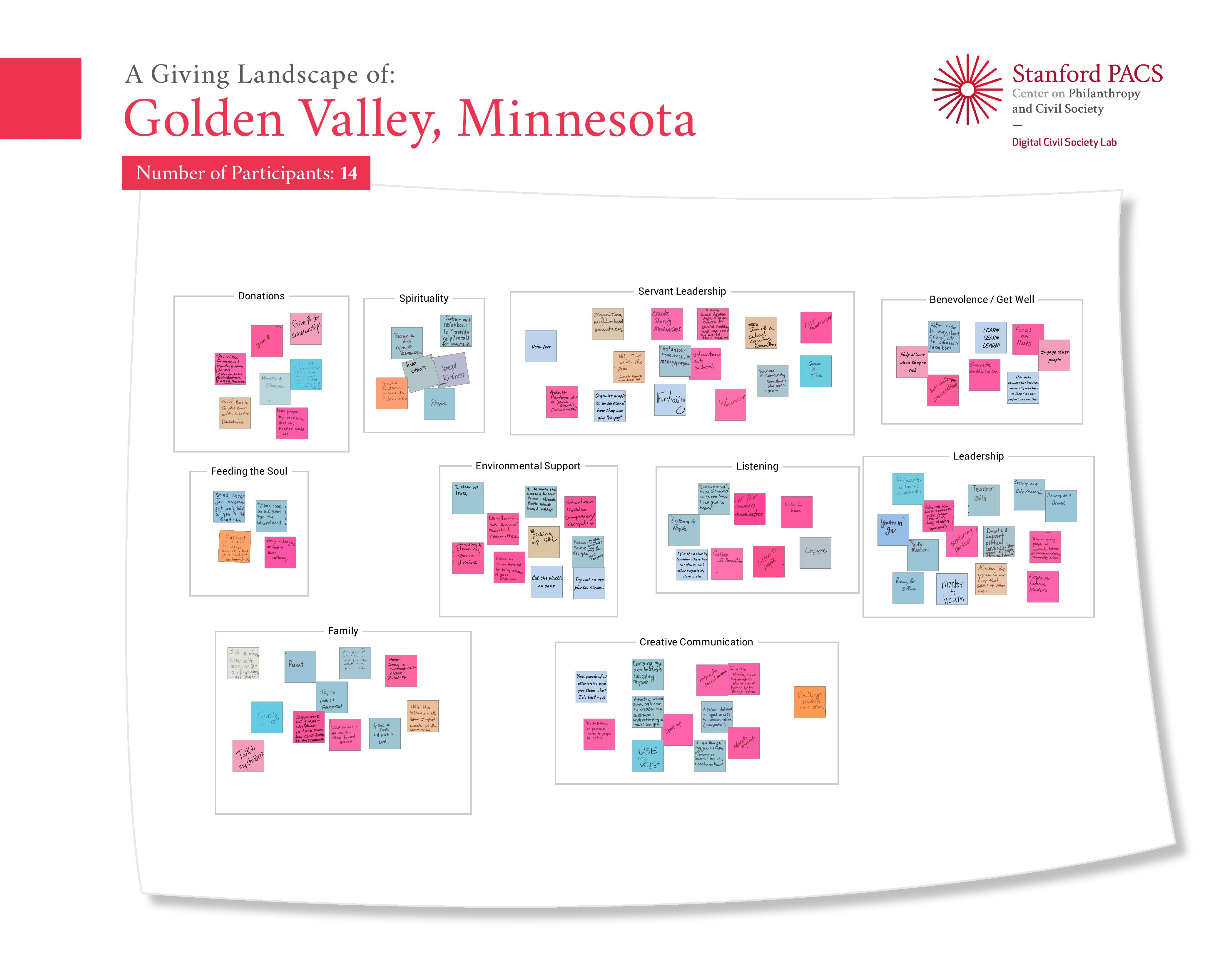 A Giving Map of Golden Valley, Minnesota